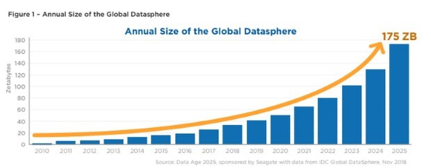 Accroissement du volume de données