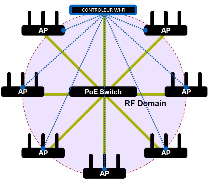 Infrastructure Wi-Fi contrôlée