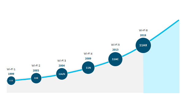 Evolution du W-Fi
