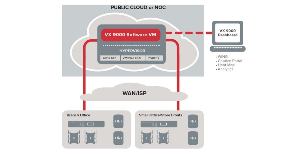 Extreme Networks VX9000