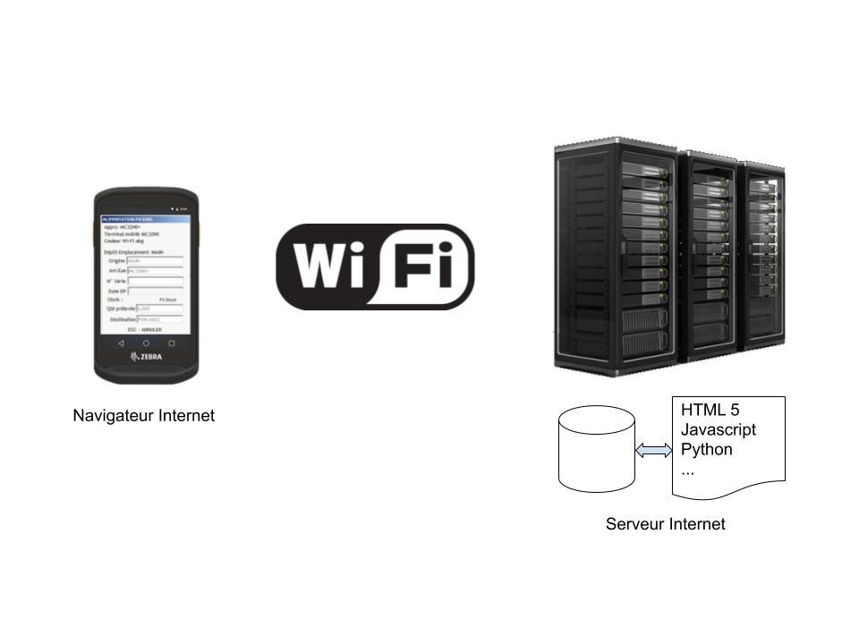Schéma d'une méthode d'interfaçage type client application web